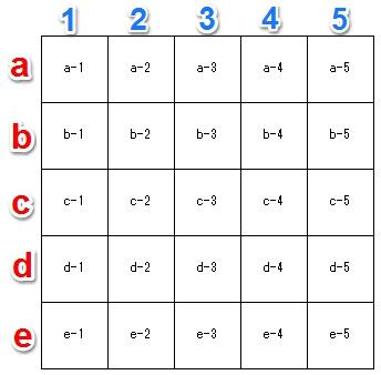 5×5、[ ]内の座標表記